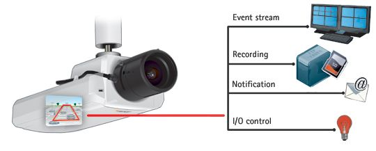 Motion Detection Video Surveillance